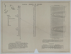 Chart of the Azimuth of Polaris for 1918